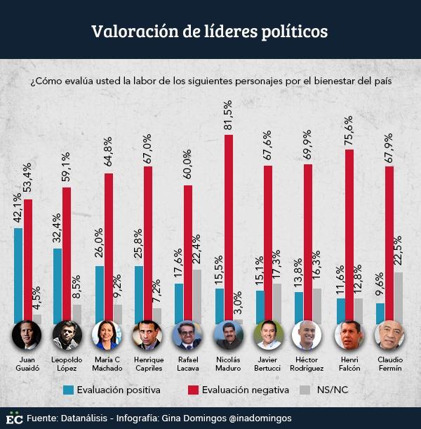Valoración de gestión líderes políticos