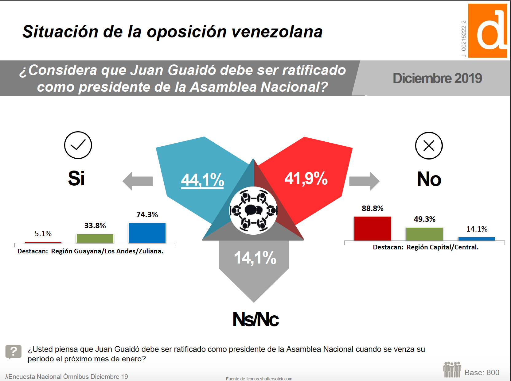Datanálisis: ¿Debe ratificarse a Juan Guaidó?
