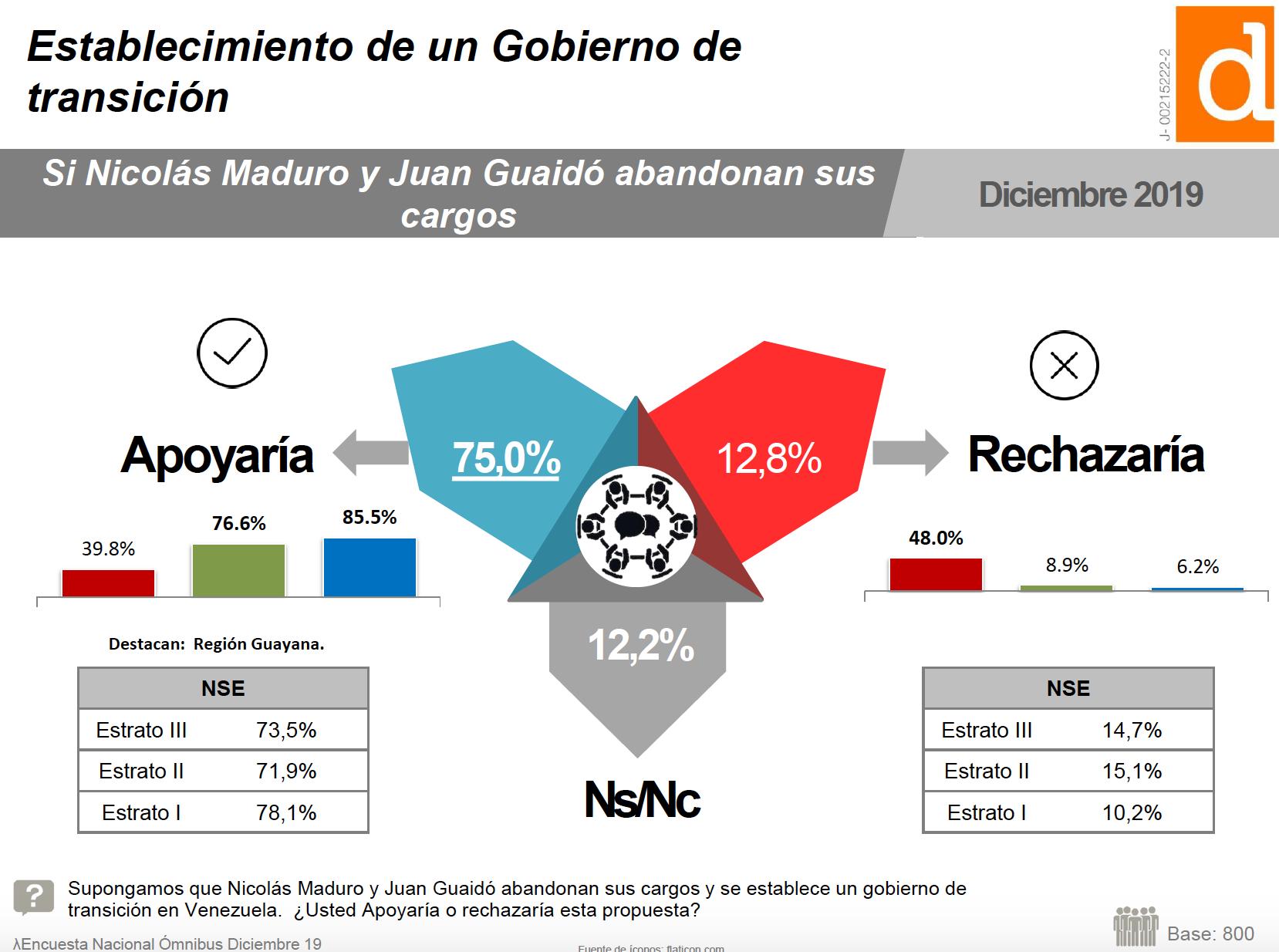 Aval a la renuncia de Guaidó y Maduro