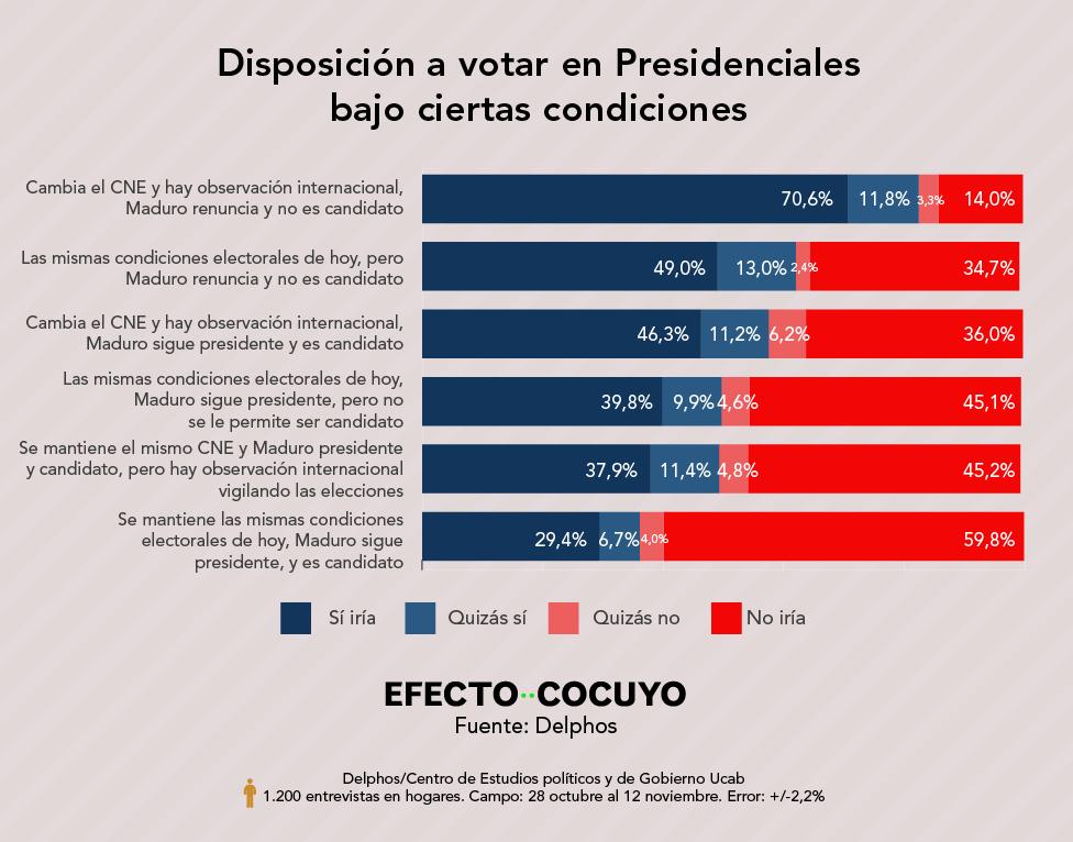 Escenario de intención de voto 2020 para Presidenciales