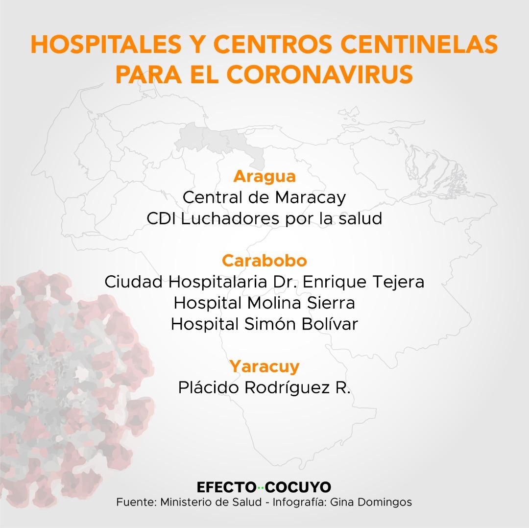 hospitales centinela