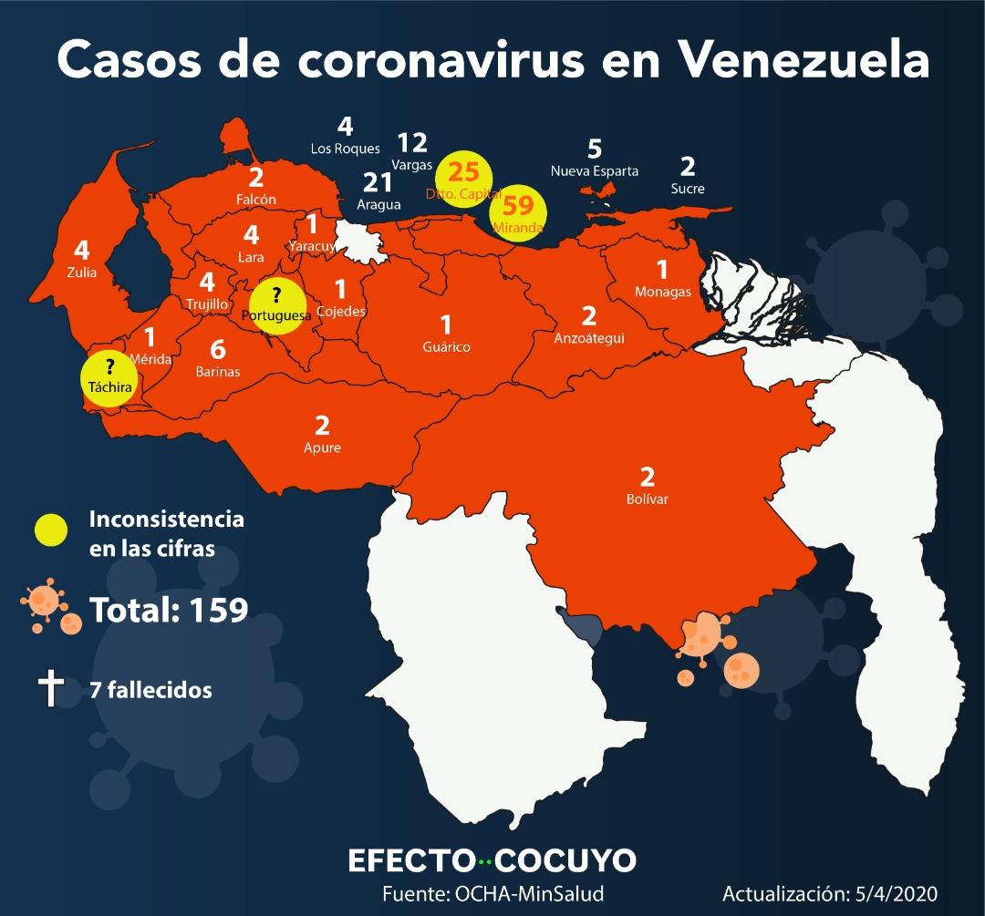 Venezuela tiene 159 casos de COVID-19