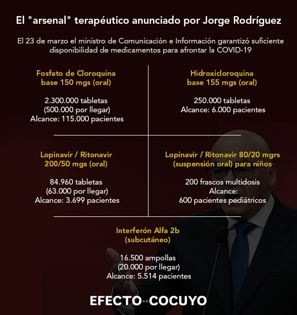 """El """"arsenal"""" terapéutico anunciado por Jorge Rodríguez"""