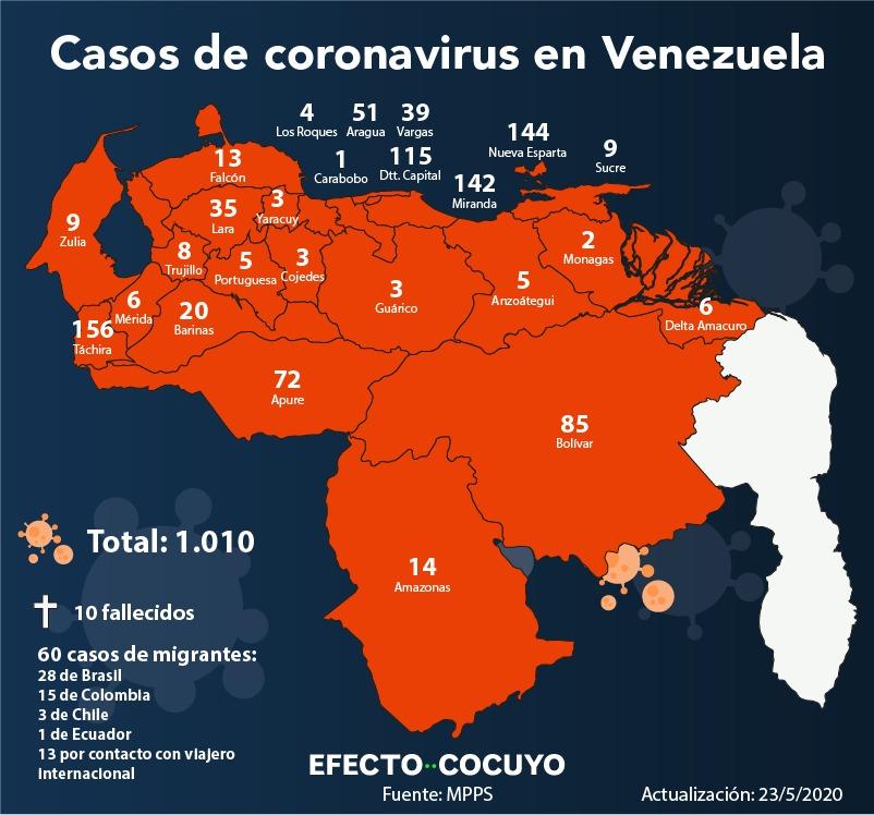 Venezuela acumula 1.010 casos de coronavirus con 66 nuevos contagios este #23May