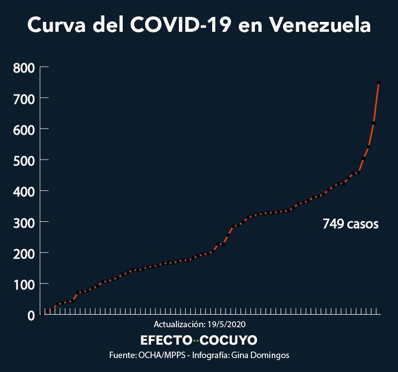 Casos de coronavirus en Venezuela se elevan a 749 con 131 nuevos contagios este #19May