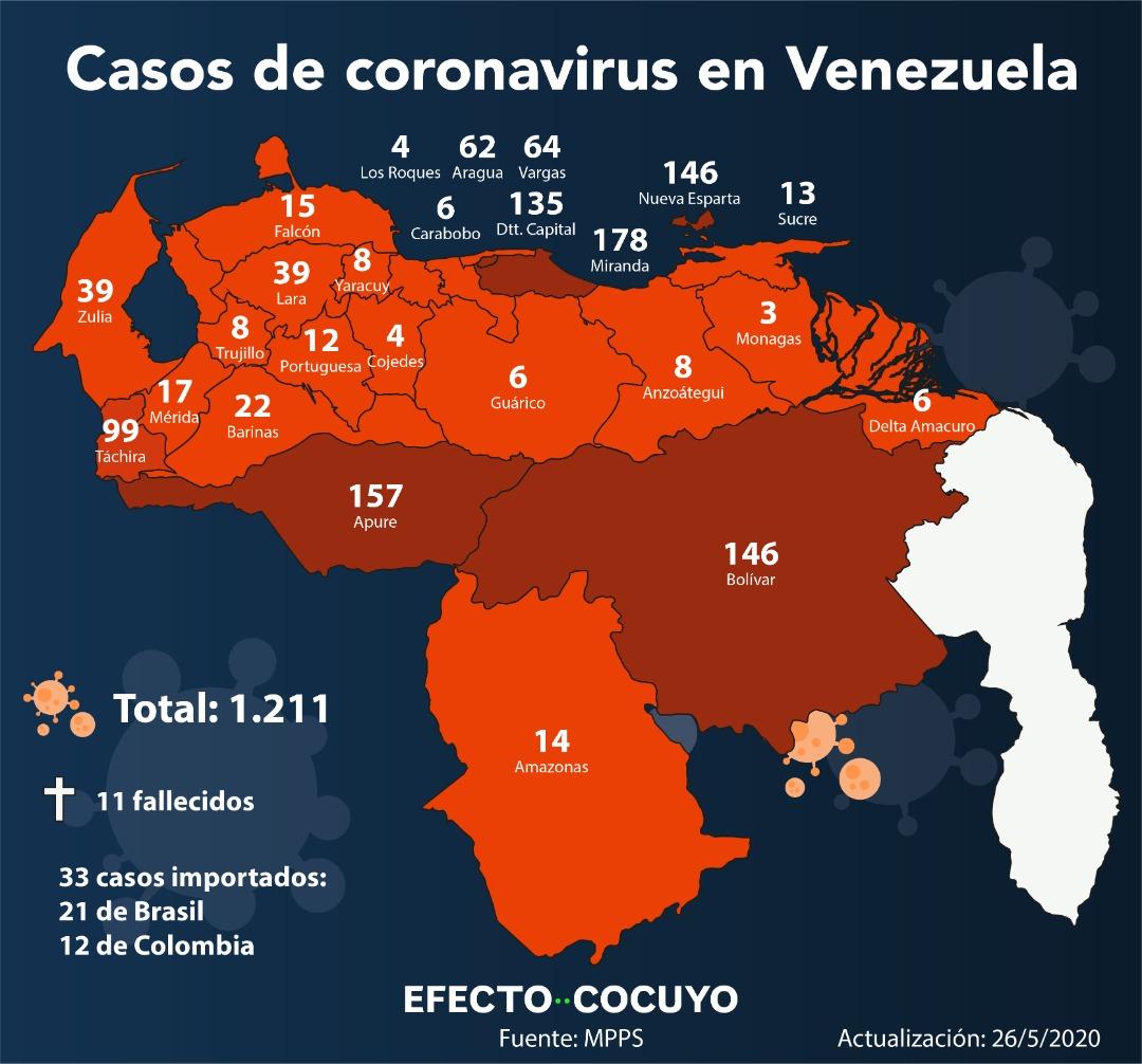 Casos de coronavirus en Venezuela: 34 contagios y un fallecido este #26May