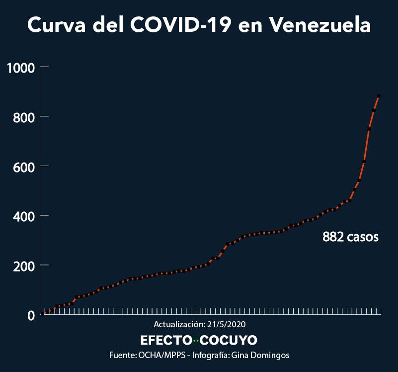 Casos de coronavirus en Venezuela son 882 con 58 contagios más #21May