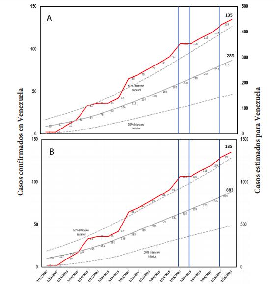 Casos de la COVID-19 confirmados reportados y estimados de acuerdo al modelo Jombart et al. 2020 en Venezuela hasta el 30-03-2020