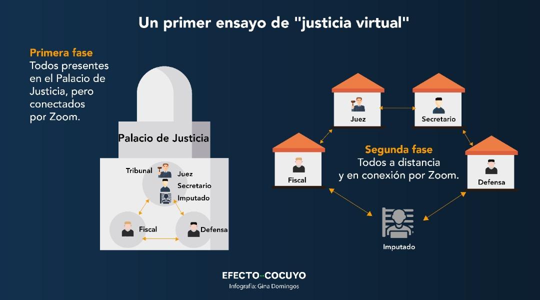 Justicia virtual en un palacio sin wifi