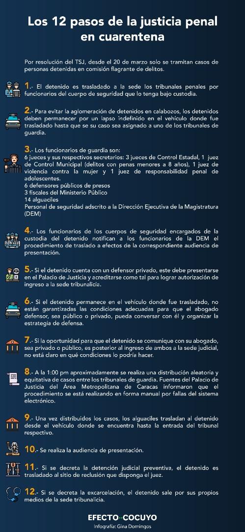 En cuarentena solo opera el brazo represor de la justicia venezolana
