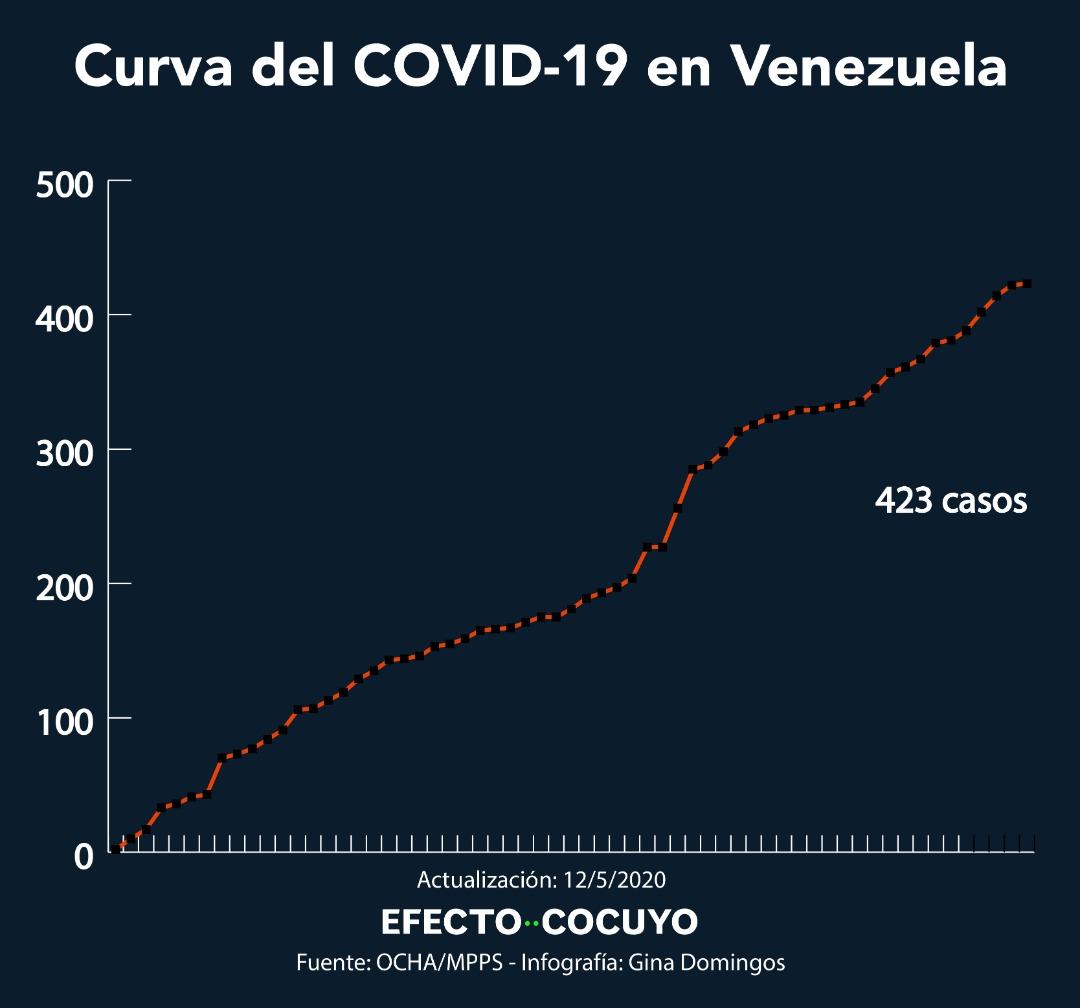 Maduro extiende alarma nacional por un mes más y anuncia un caso de COVID-19