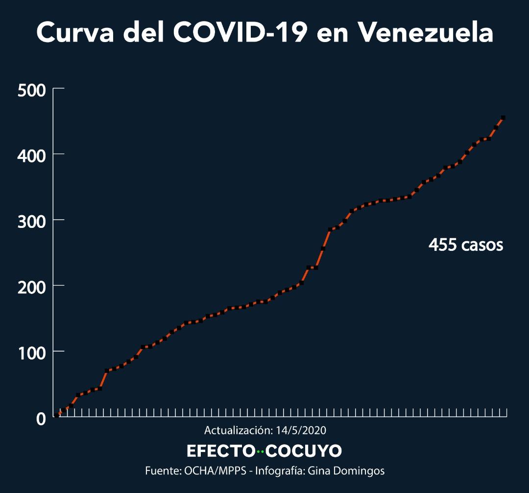 Venezuela reporta 15 nuevos casos de COVID-19 y alcanza 455 contagios