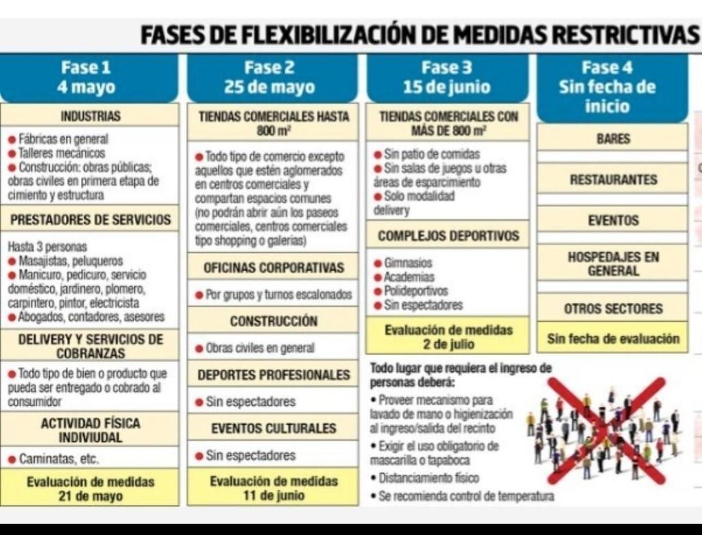 Gobierno no publicó plan de cuatro fases de flexibilización de la cuarentena