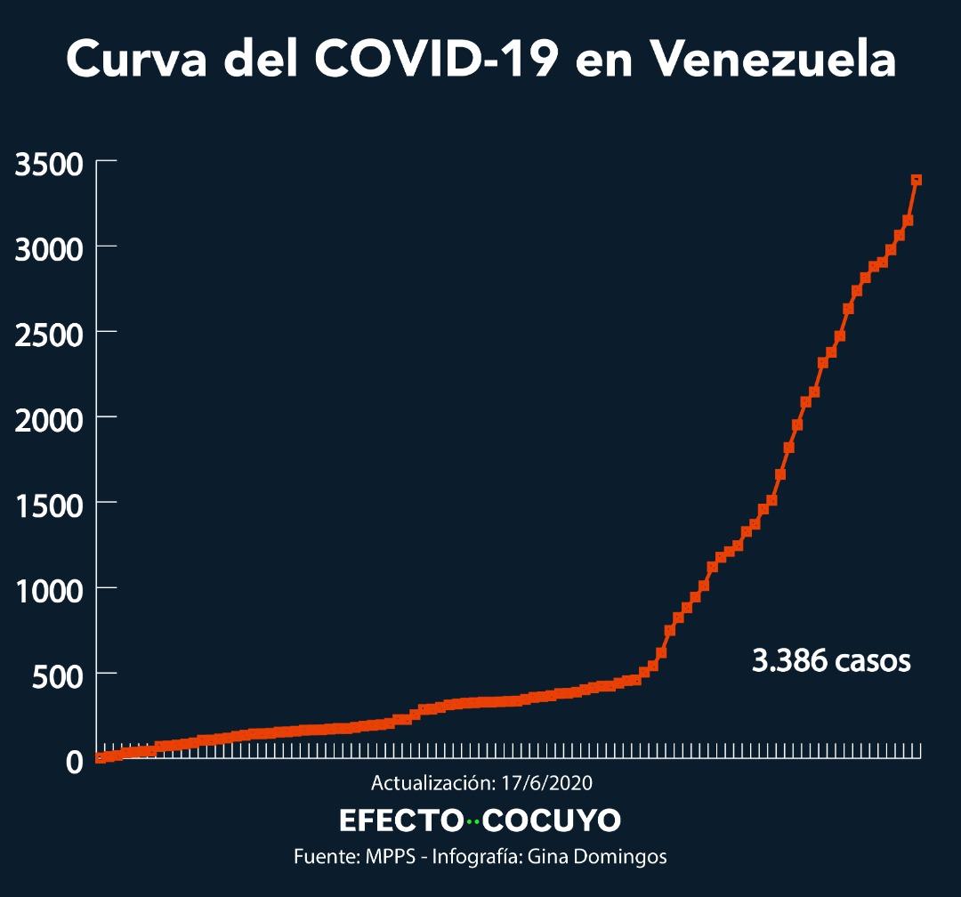 Maduro anuncia 236 casos de coronavirus y la muerte de un enfermero este #17Jun