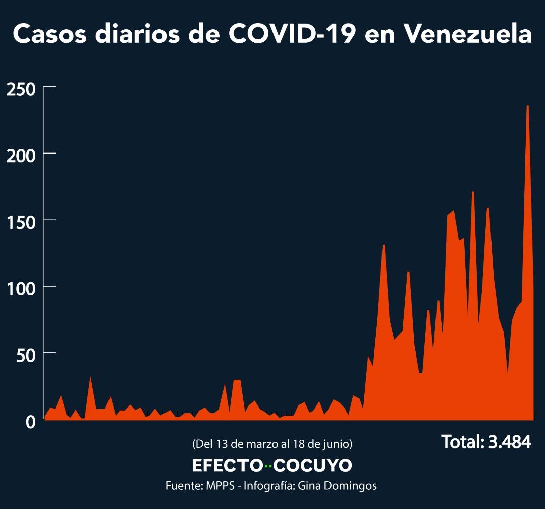 Detectan 98 casos de coronavirus en Venezuela este #18Jun