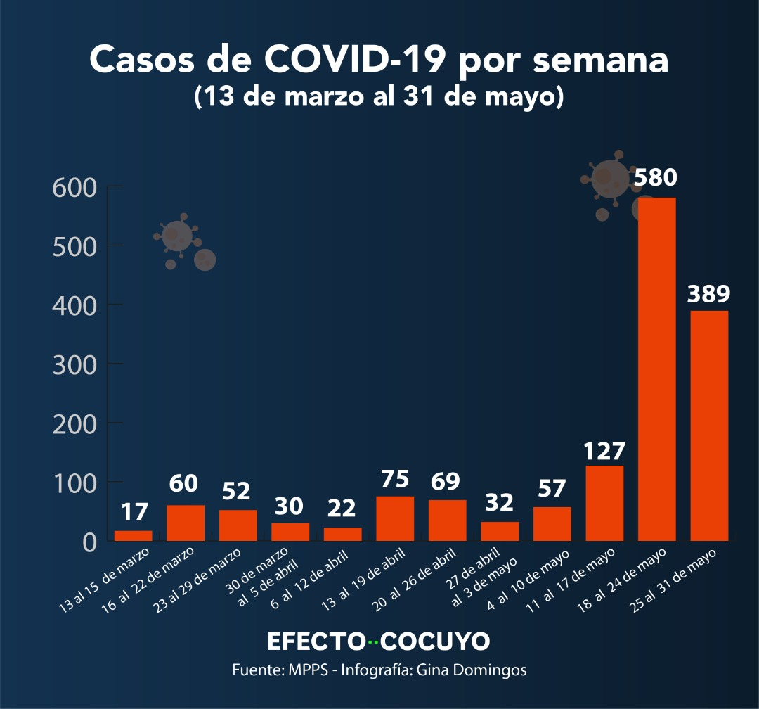 Casos de COVID-19 por semana