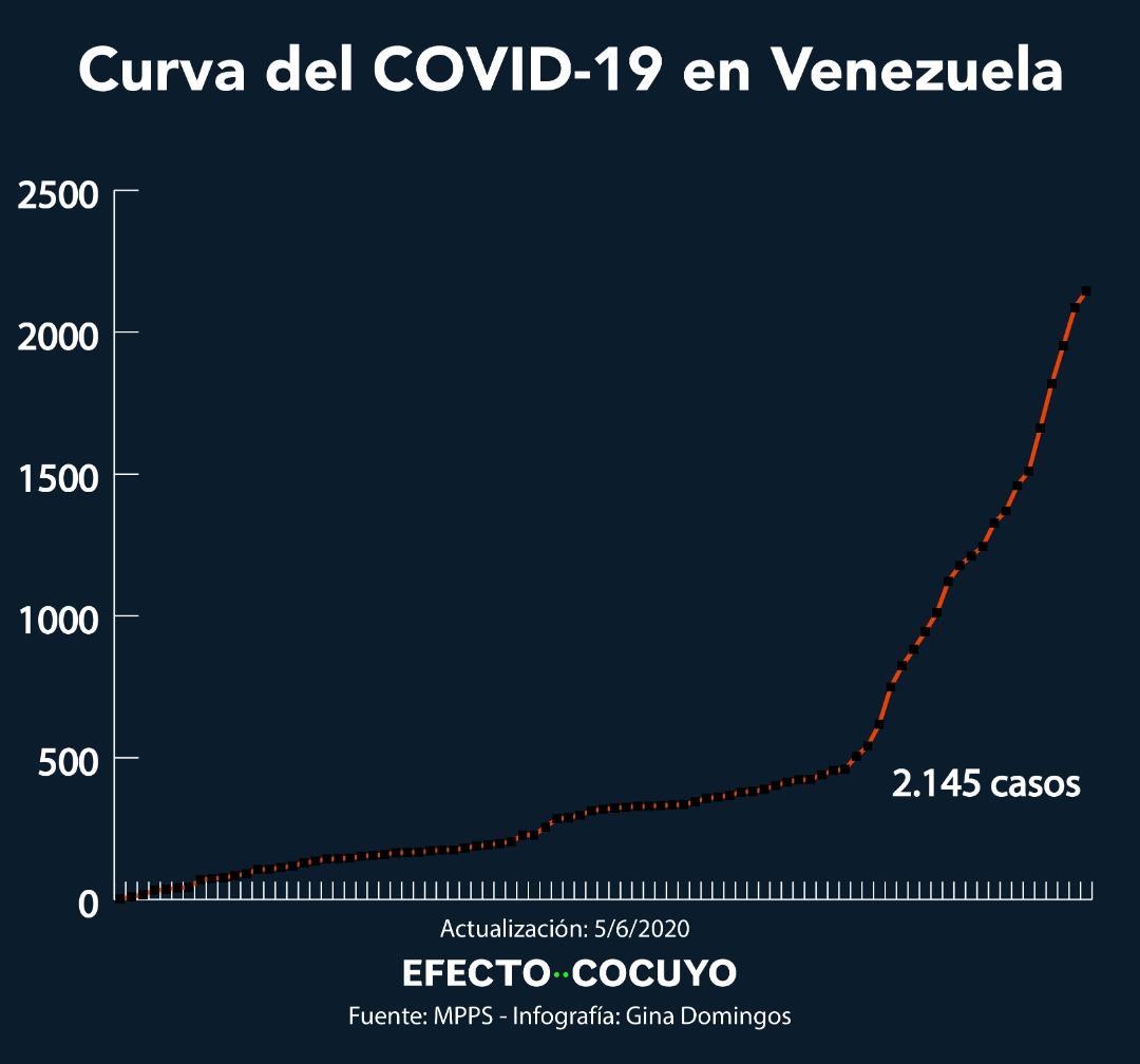 """Venezuela anuncia plan de flexibilización """"7+7"""" y reporta 58 nuevos casos de coronavirus #5Jun"""