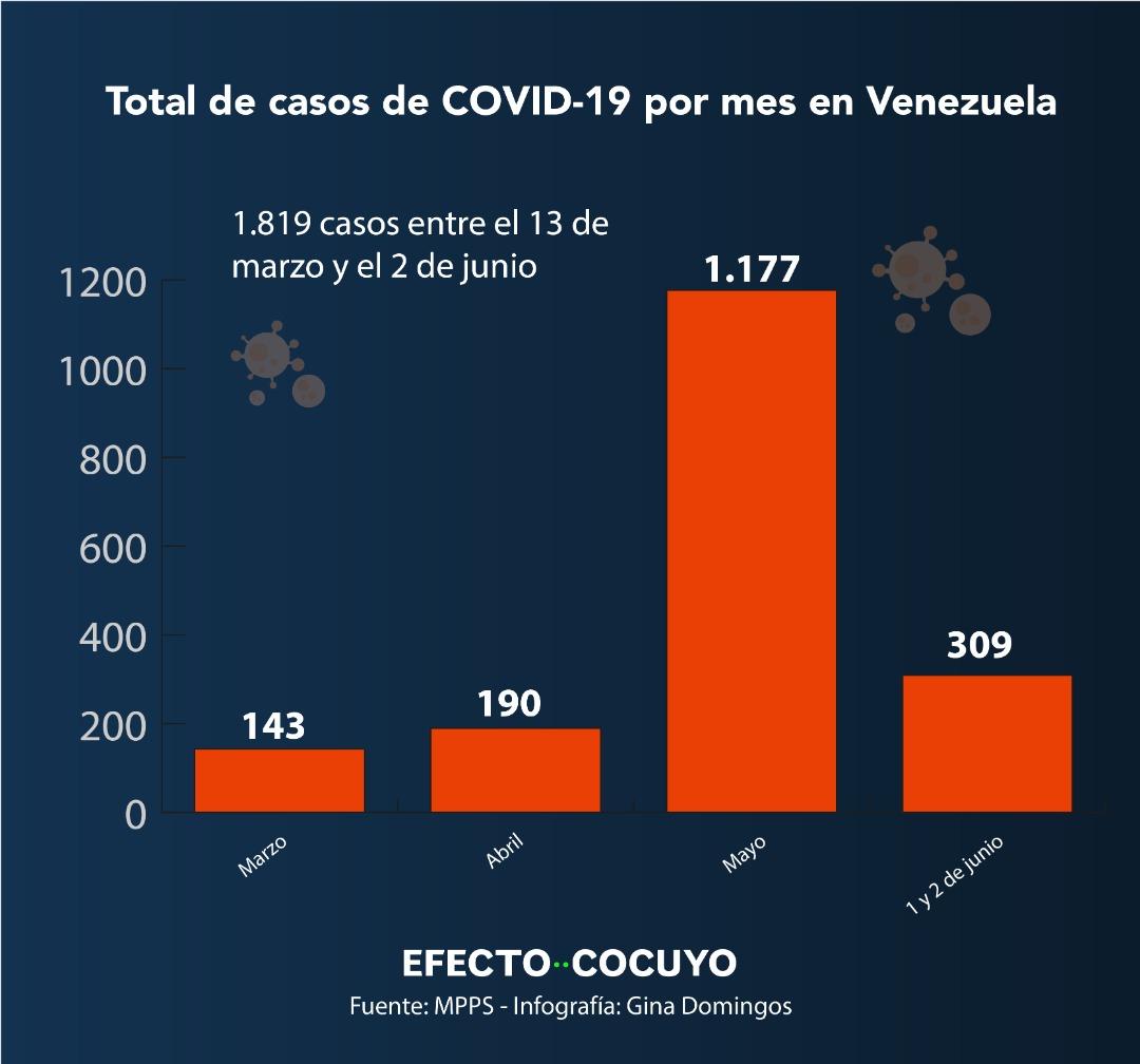 Casos de COVID-19 por mes