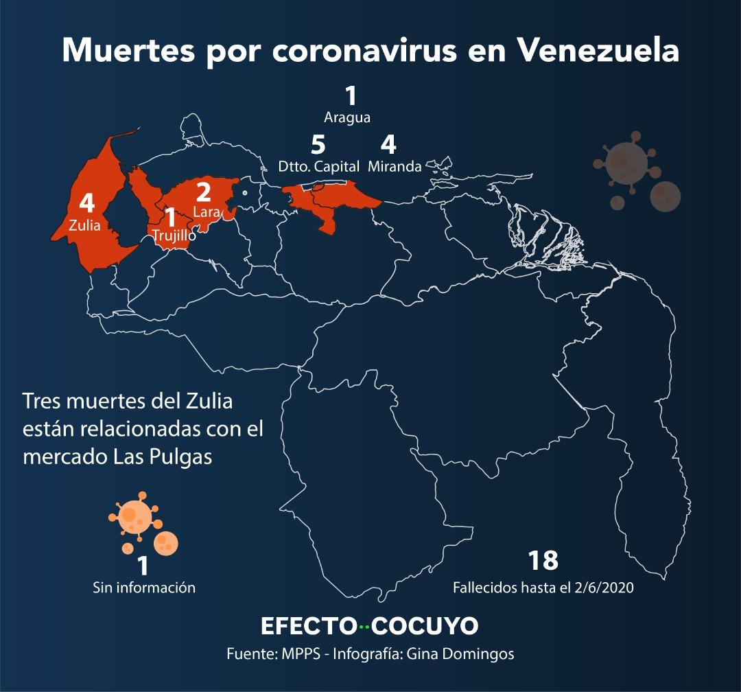 Casos de COVID-19 y muertes en Venezuela