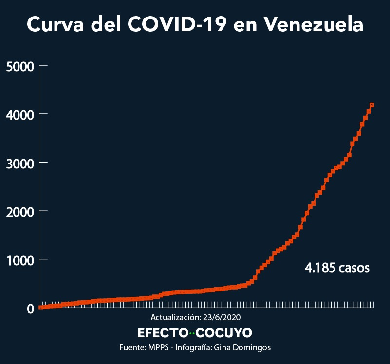 curva ascendente de coronavirus en Venezuela 23 de junio