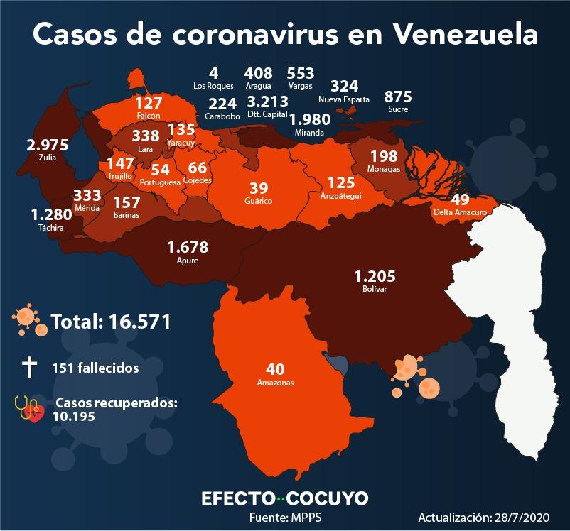 Venezuela sobrepasa los 16.000 casos de coronavirus y registra cinco fallecidos este #28Jul