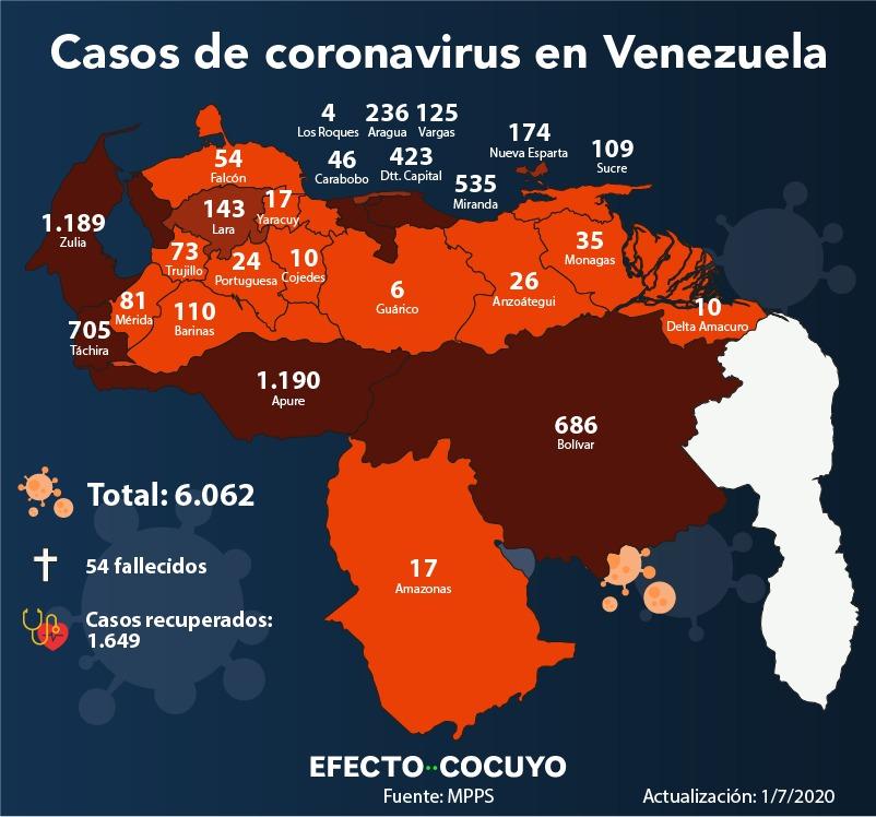 Venezuela supera los 6.000 casos de coronavirus y llega a 54 fallecidos este #1Jul