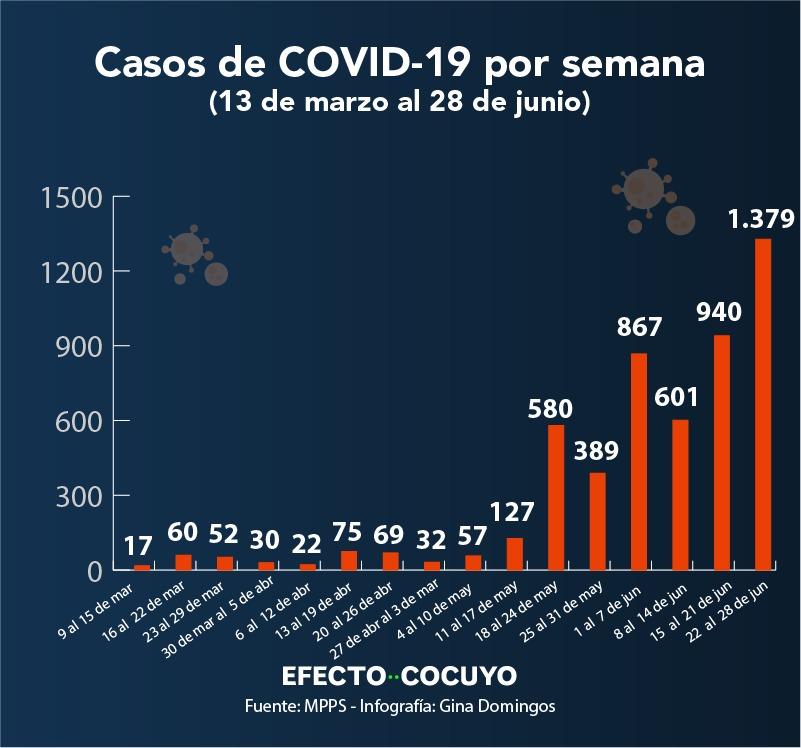 En junio se detectaron 74% de los casos de COVID-19 de Venezuela