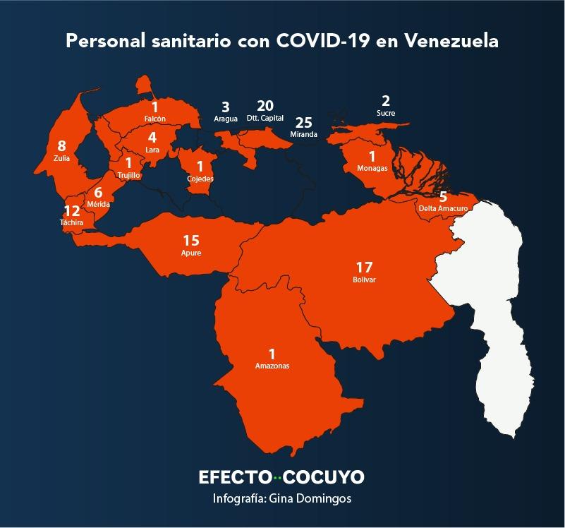 Junio fue el mes más duro para el personal sanitario en Venezuela: 93 contagiados y 10 fallecidos