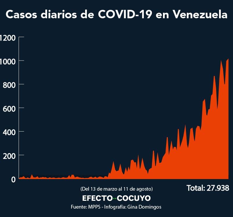 Venezuela supera los 1.000 casos diarios y registra nueve fallecidos este #11Ago