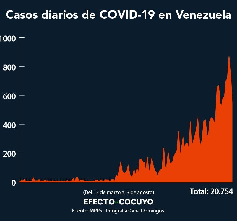 Seis fallecidos y 548 nuevos casos de coronavirus en Venezuela este #3Ago