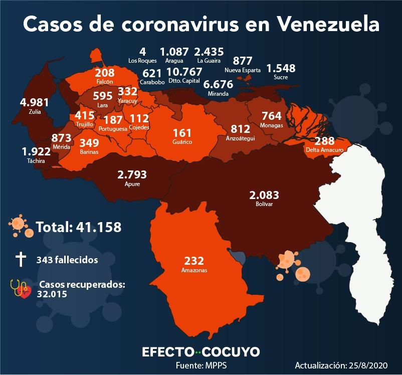 Venezuela registra seis fallecidos y 820 nuevos casos de coronavirus este #25Ago