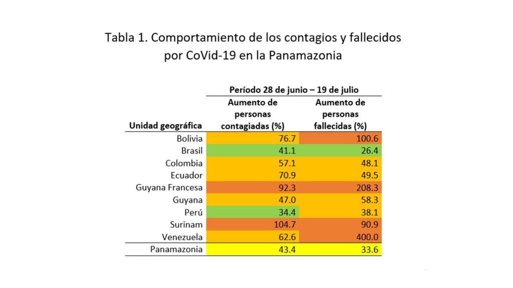 amazonía venezuela covid