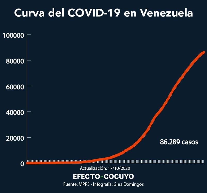 Casos nuevos de coronavirus 17 de octubre