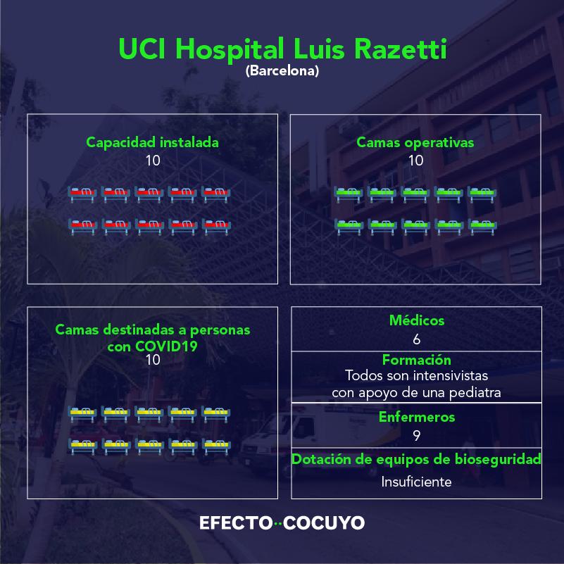 Camas UCI Razetti