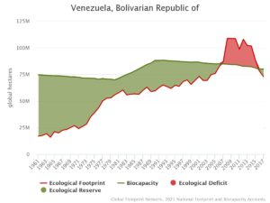 huella ecológica venezuela 2017