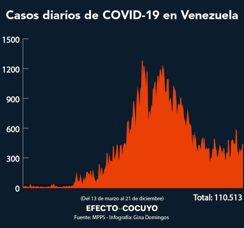 Reporte COVID-19: Van 993 muertos y 110.513 contagios en Venezuela #21Dic