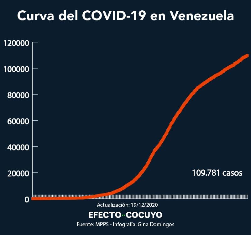 386 nuevos casos de coronavirus en Venezuela y cinco fallecidos #19Dic