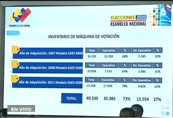 Nuevas máquinas de votación: casi $60 millones invertidos en una compra misteriosa