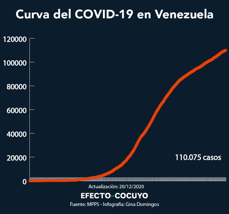 Curva acumulada de casos de COVID-19 en Venezuela