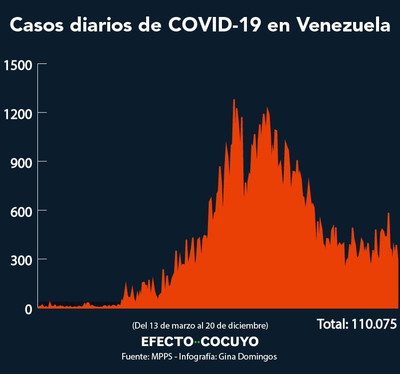 COVID-19 en Venezuela: 294 nuevos casos #20Dic