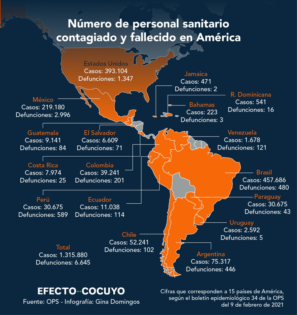 Venezuela con más personal sanitario muerto que Chile y Ecuador #UnAñoDePandemia