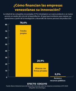 Innovación en las empresas privadas