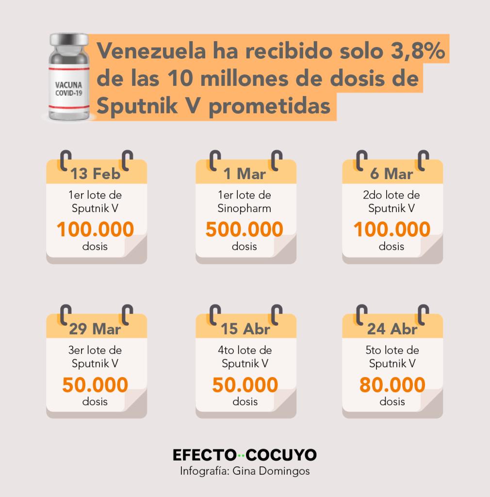 Venezuela ha recibido solo seis cargamentos de vacunas contra COVID-19, con lo cual acumula un total de 880 mil dosis.