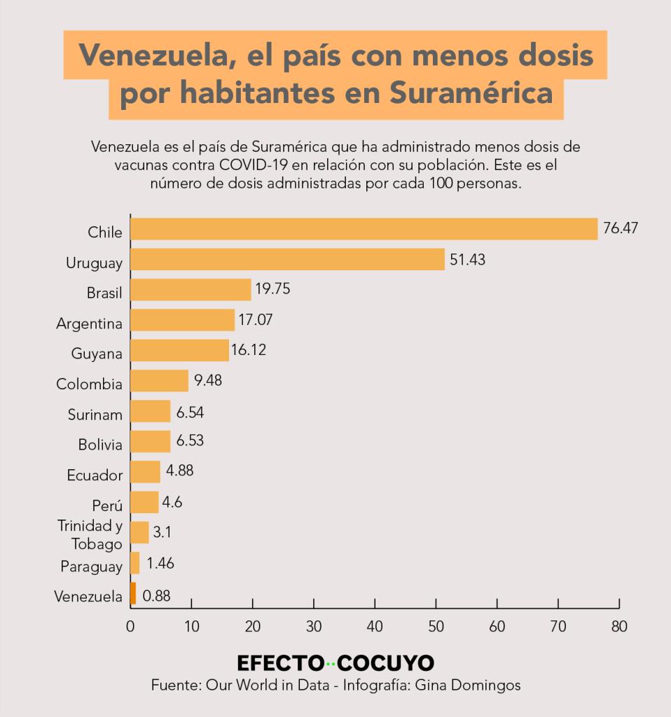 Venezuela tiene una proporción de vacunación de 0,8 dosis por cada 100 habitantes