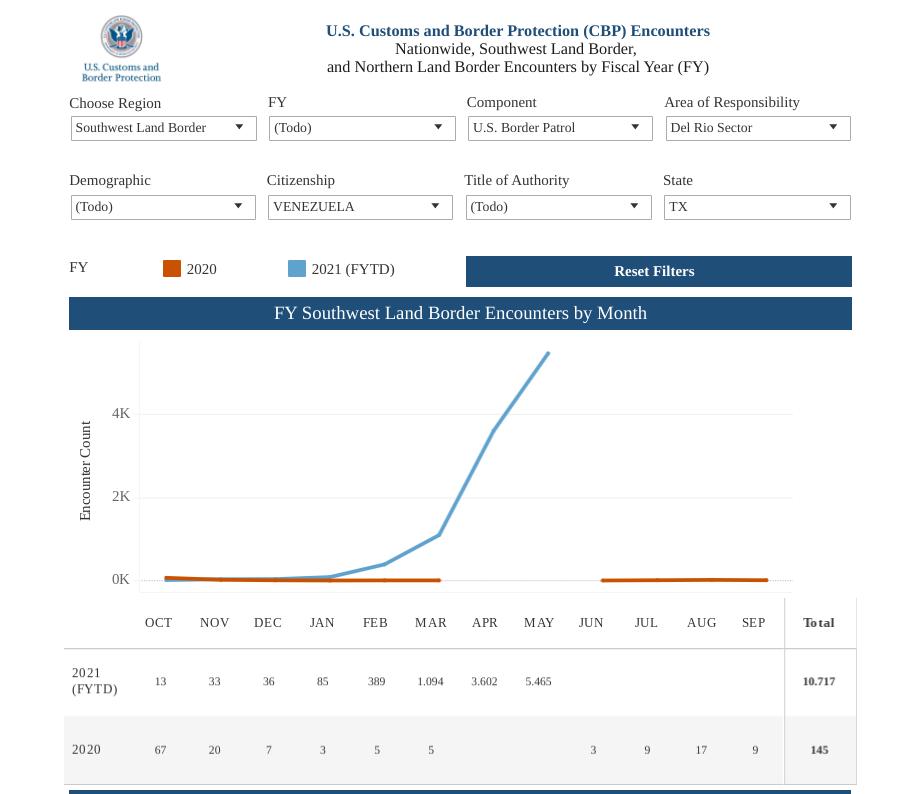 Datos de la oficina de aduana y fronteras muestran el incremento de ingresos de venezolanos que cruzan a pie el Río Grande desde México