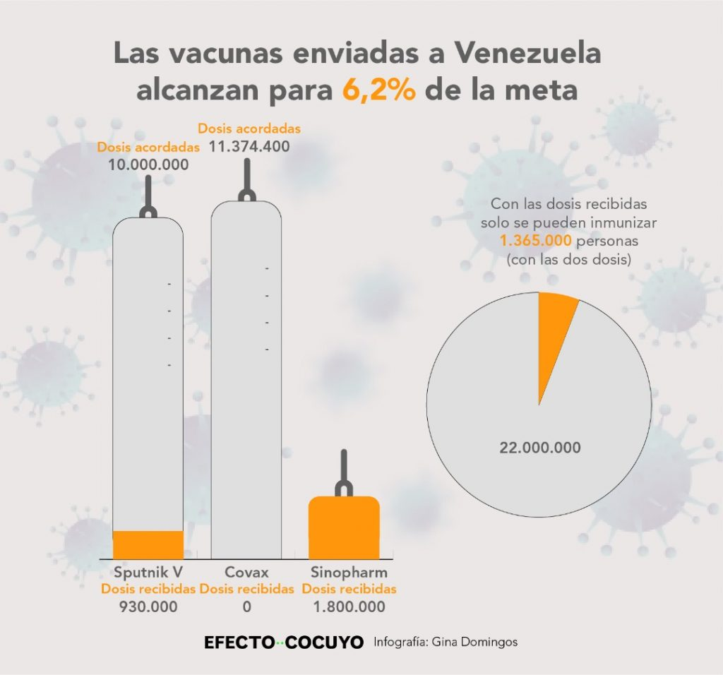 Se desconoce cuántas vacunas llegarán a Venezuela desde China