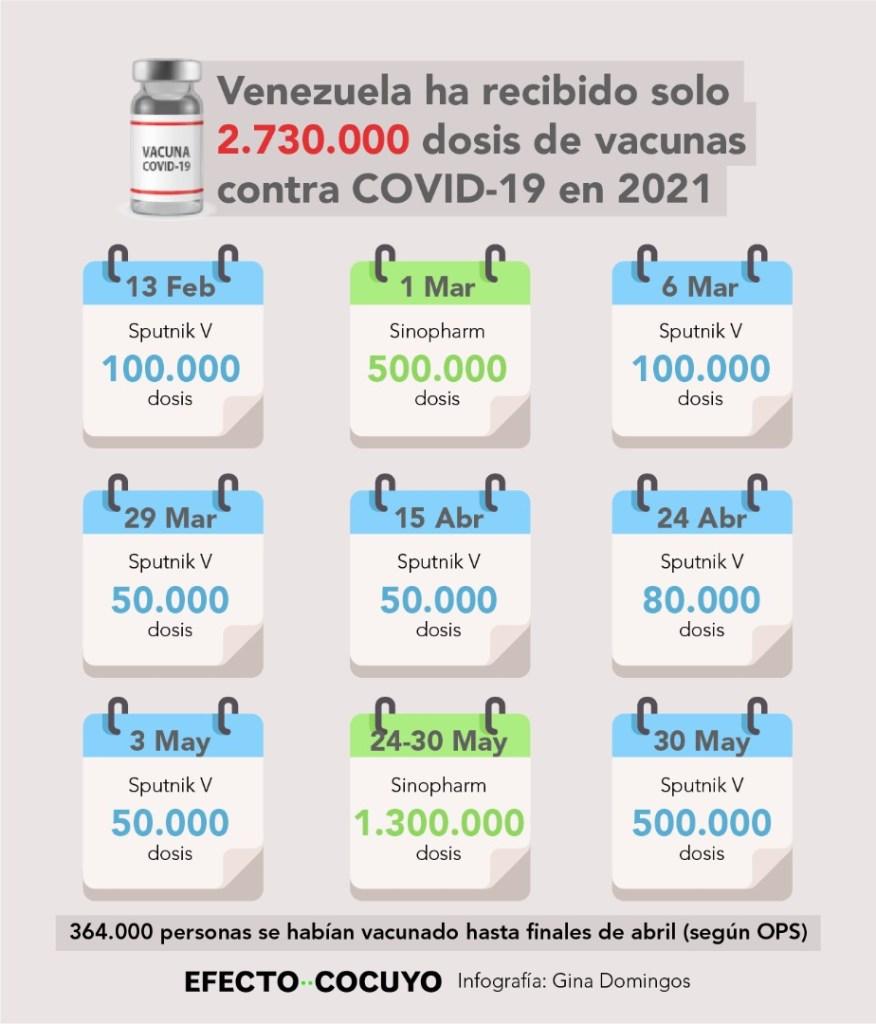 Las autoridades de Venezuela no han especificado el número de primeras y segundas dosis de vacunas recibidas