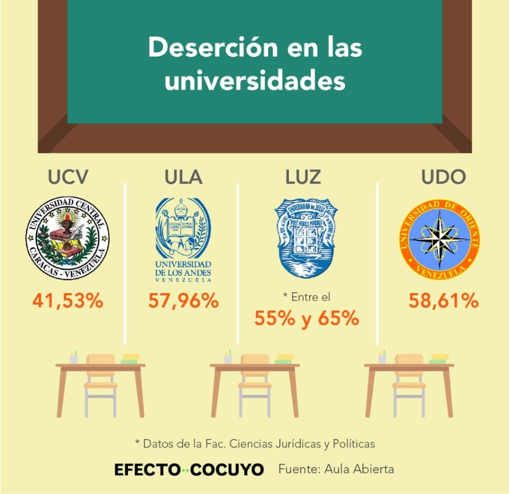 Deserción Universidades