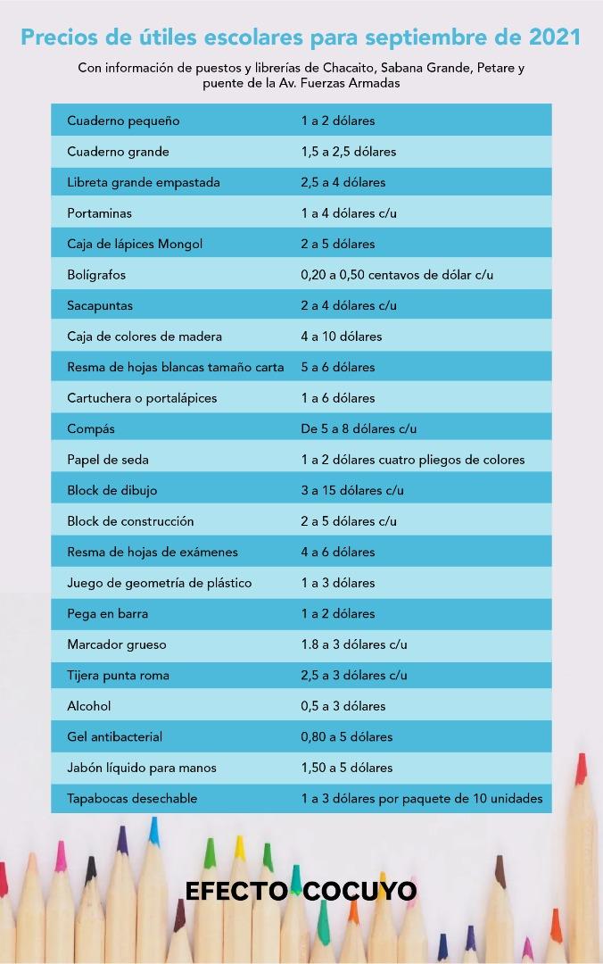 """""""Solo voy a comprarle un cuaderno"""", padres venezolanos se preocupan por precios de útiles escolares"""