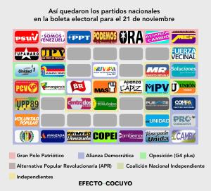 Lo que está detrás de las tarjetas partidistas nacionales en la boleta electoral para el 21Nov